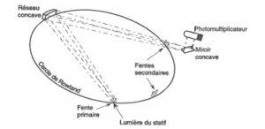 Polychromateur - le rayonnement lumineux est dispersé.