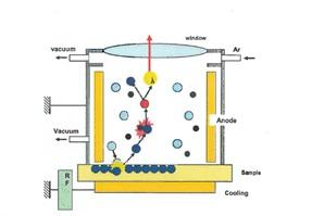 Vide créé entre d'une part l'anode et l'échantillon.