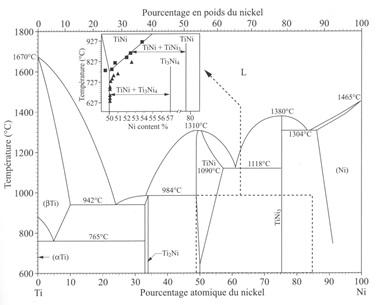 Alliage à mémoire de forme - diagramme binaire Ni-Ti.
