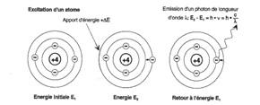Rayonnement lumineux caractéristique de chaque atome.
