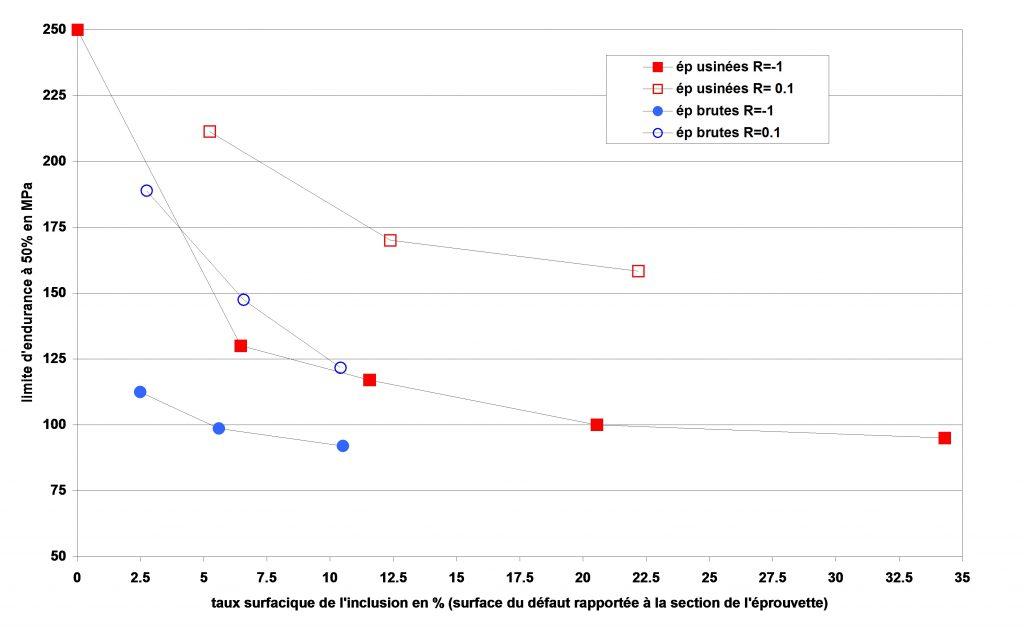 Relation entre la limite d'endurance et le taux surfacique de l'inclusion.