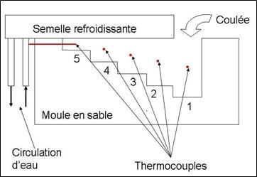 Pprouvette utilisée pour corréler le DAS et la vitesse de refroidissement.