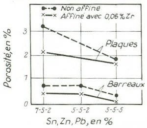 Influence de l'étain, du zinc et du plomb sur la porosité des bronzes.