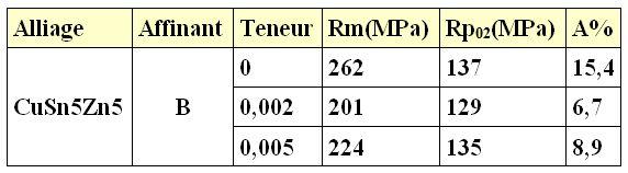 Influence de la teneur en bore sur les propriétés mécaniques.