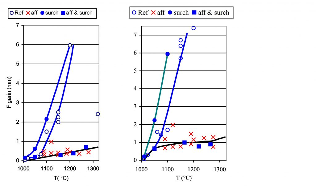 Influence de la température de coulée sur la taille de grain de bronze.