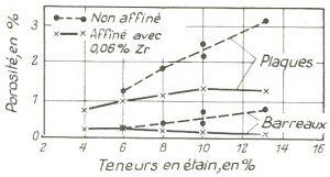 Influence de la teneur en étain sur la porosité (affiné et affiné 0,06 % Zr).