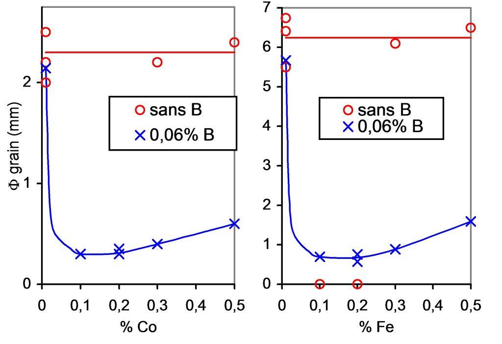 Influence du cobalt sur la taille de grain du CuSn10 avec et sans bore.