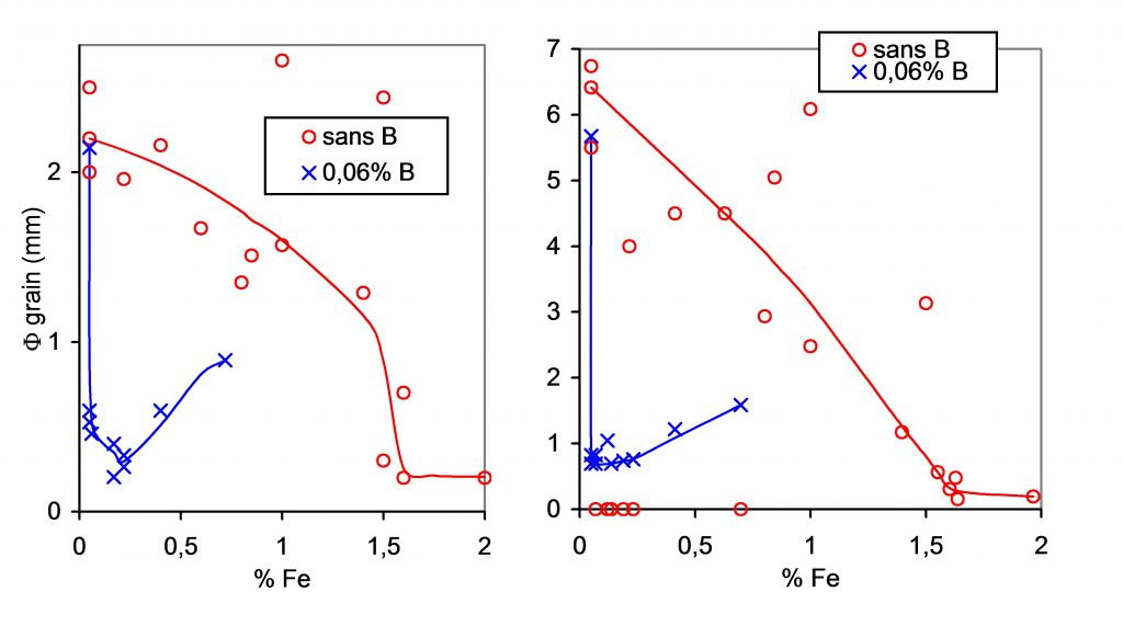 Influence du fer sur la taille de grain du CuSn10 avec et sans bore.