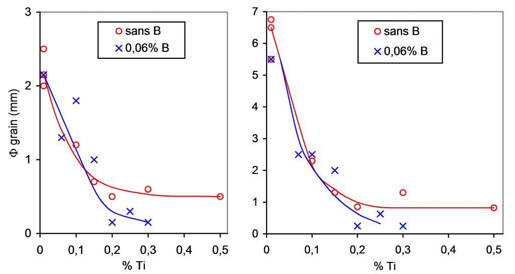 Influence du titane sur la taille de grain du CuSn10 avec et sans bore.