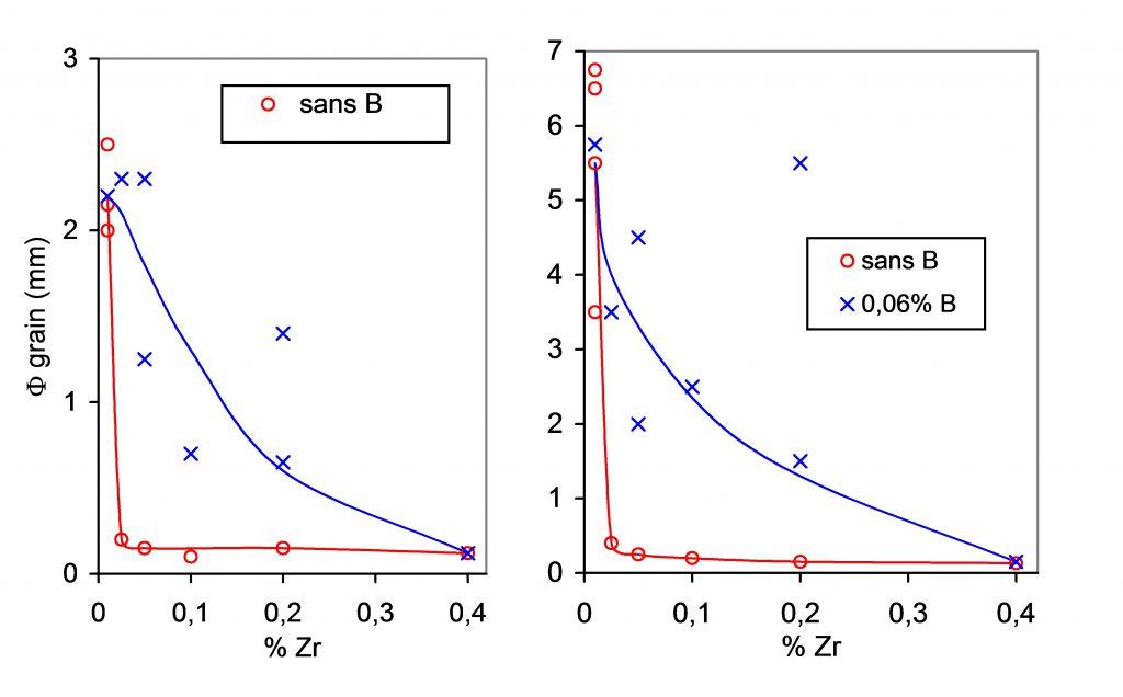 Influence du zirconium sur la taille de grain du CuSn10