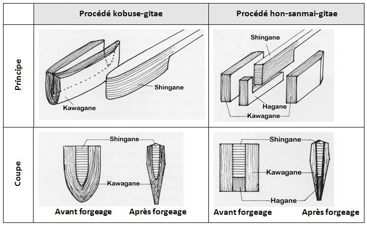 Principe de fabrication des sabres japonais.