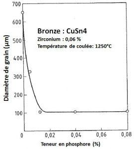Influence du phosphore sur la taille de grain du bronze CuSn4.