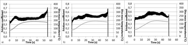Coefficient de friction et température a cœur.