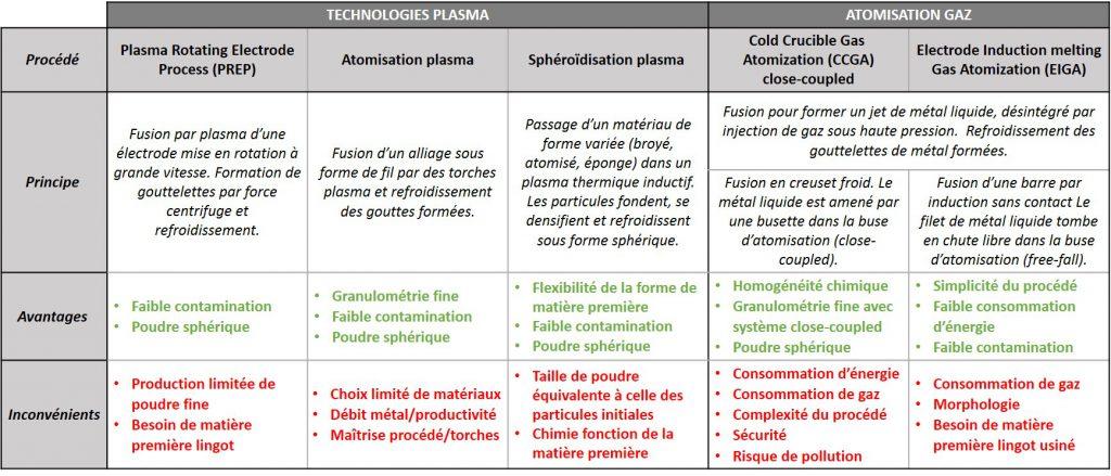 Les principales techniques d'atomisation de poudre.
