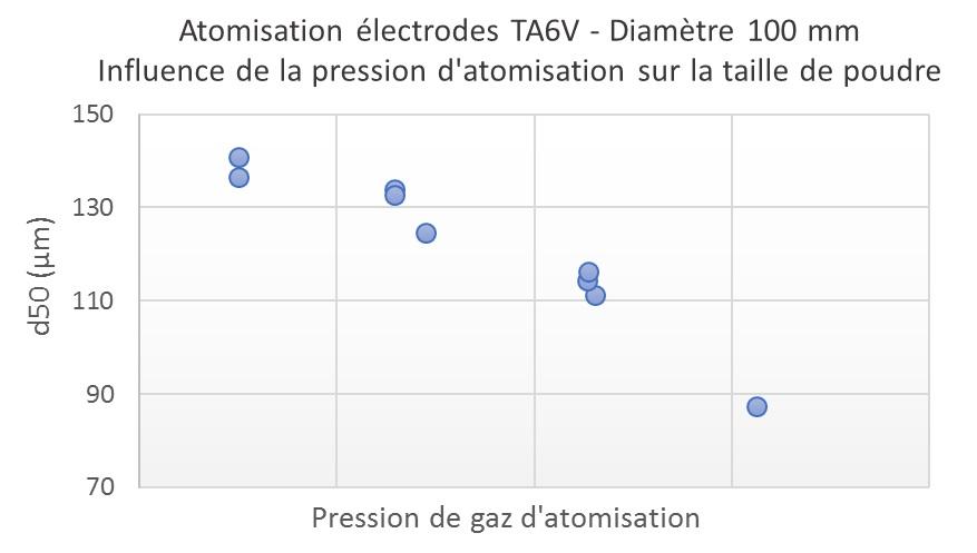 Influence de la pression d'atomisation sur le diamètre de poudre.