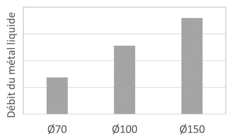Influence du débit de métal sur le diamètre de poudre.
