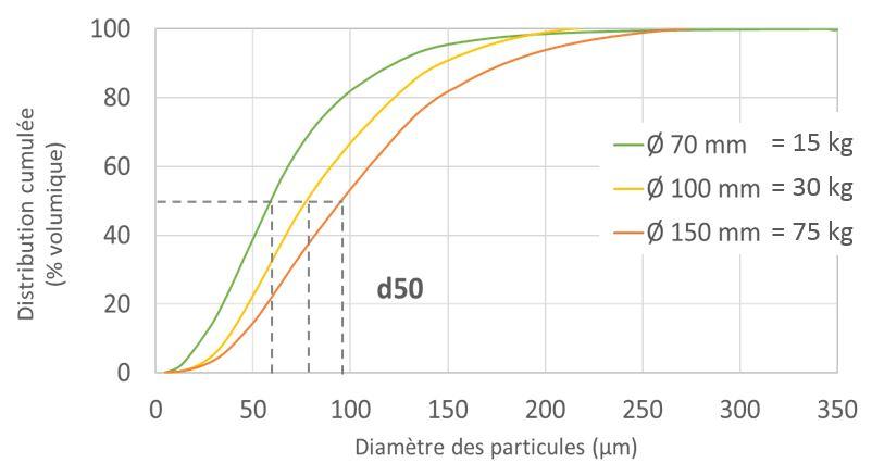 Influence du diamètre de l'électrode sur le rendement d'atomisation.