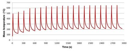 Température mesurée à 2 mm sous la surface.