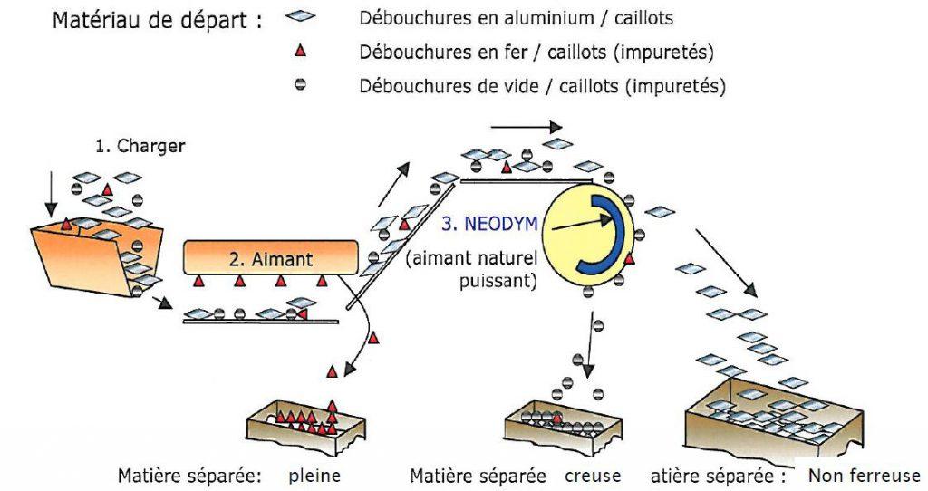Principe de la séparation magnétique des métaux.