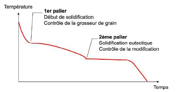 Courbe analyse thermique - allure générale.