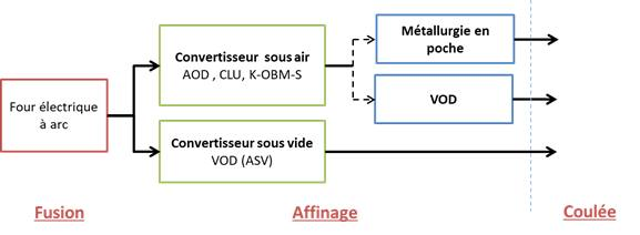 Elaboration des aciers par AOD VOD four à arc