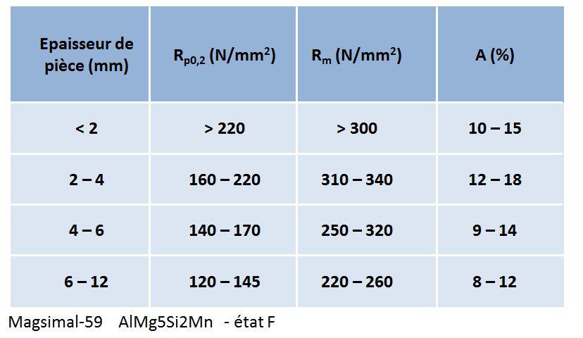 Influence de l'épaisseur de pièce sur les caractéristiques mécaniques.