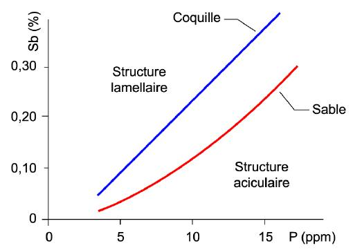 Interaction antimoine phosphore sur la structure du silicium eutectique.