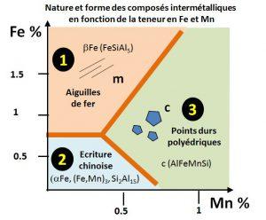 Nature des composés intermétalliques fonction du fer et du manganèse