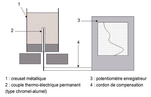 Schéma de principe de l'analyse thermique.