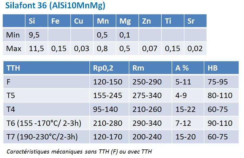 Silafont-36 - Composition chimique et propriétés mécaniques.