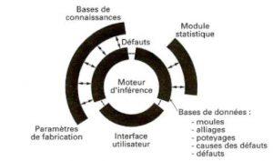 Système Expert DIADEM de CTIF - années 1990.