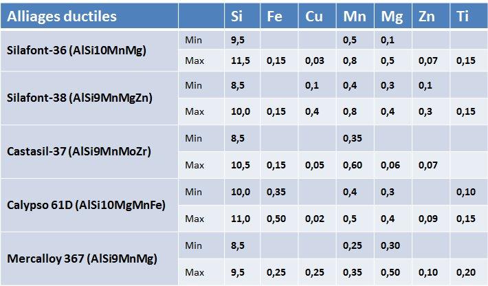 Composition chimique des alliages ductiles en fonderie sous pression.