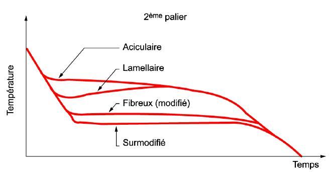 Courbe analyse thermique - zoom sur la zone eutectique.