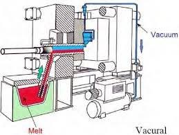 Fonderie sous pression avec système de sous vide.
