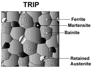 Microstructure acier TRIP