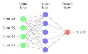 Réseau de neurones à plusieurs couches.