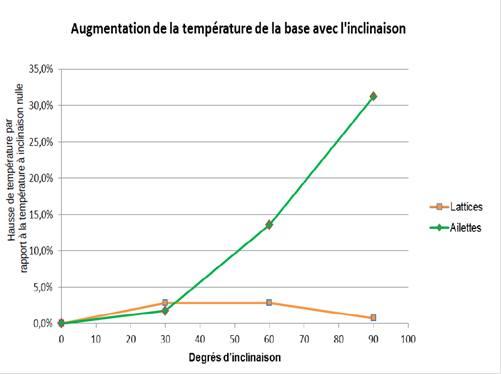 Augmentation de la température avec l'inclinaison - comparatif lattices et ailettes