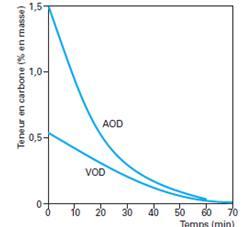 Teneur carbone AOD et VOD