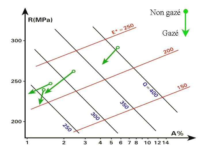 Gazage et propriétés mécaniques