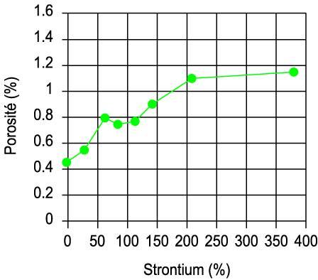 Influence du strontium.