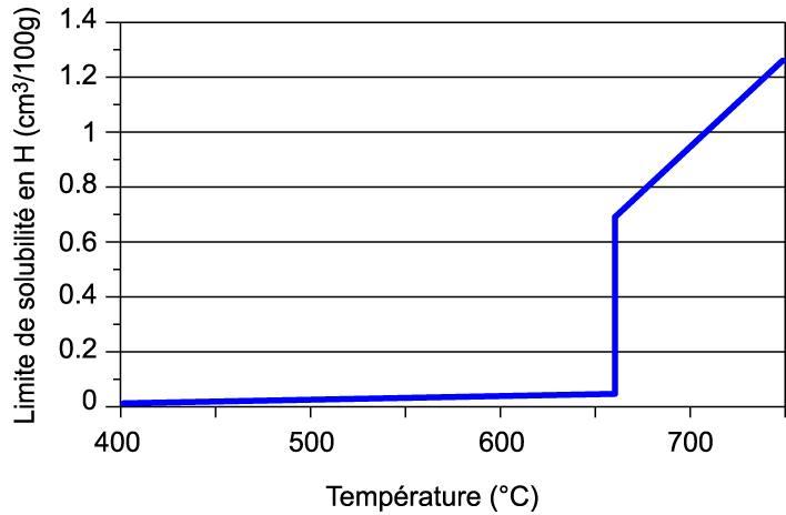 Solubilité de l'hydrogène
