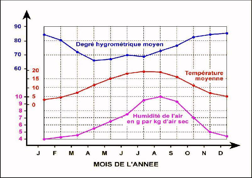 Humidité en France