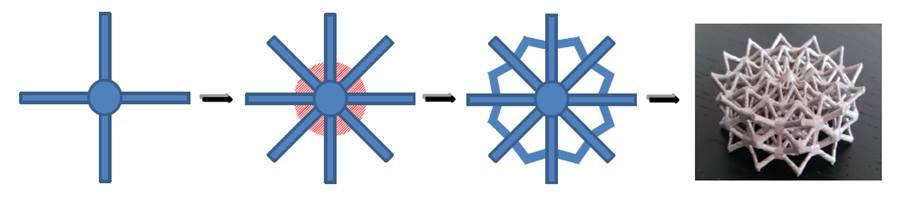 Passage d'une structure classique a une structure ouverte de type lattice.