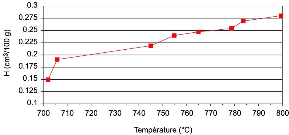 Teneur en H2 fonction de la température