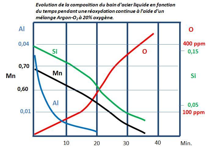 Evolution de la composition du bain d acier liquide dans le temps.