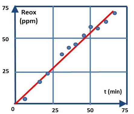 Evolution de la réoxydation cumulée d'un acier calmé à l'aluminium en poche sans brassage.