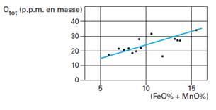 Influence du degré d'oxydation du laitier sur la teneur en oxygène total dans le métal.