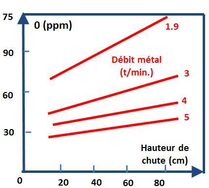 Reoxydation acier pour différentes hauteurs de chute et vitesse de versement.