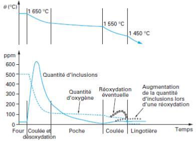 Evolution taux oxygène et taux inclusion de l'élaboration a la coulée.