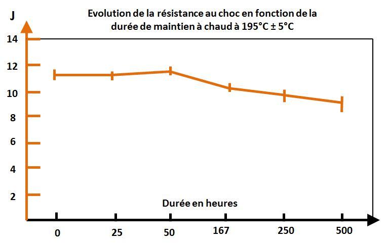 Evolution de la tenue aux chocs fonction de la durée de maintien à chaud.